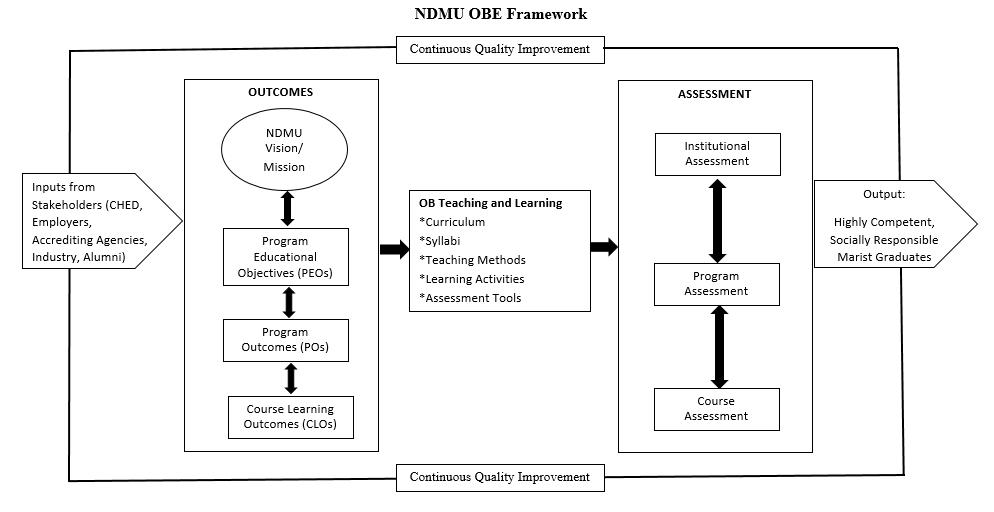 NDMU OBE Framework